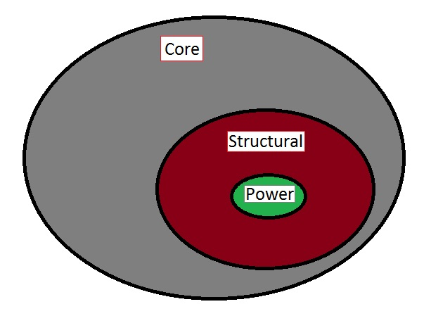 Core-Structural-Power Exercises